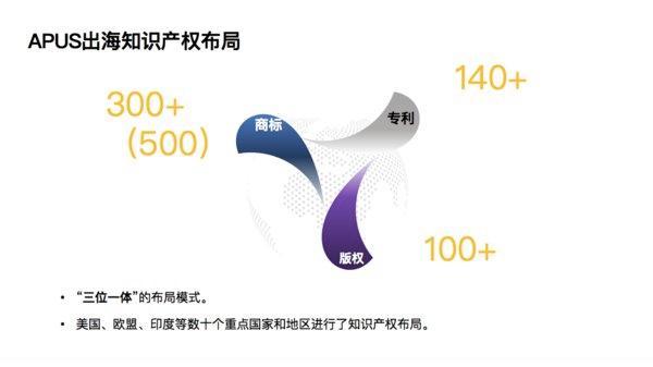 """麒麟合盛(APUS)李涛:知识产权保护是全球化战略的""""通行证"""""""