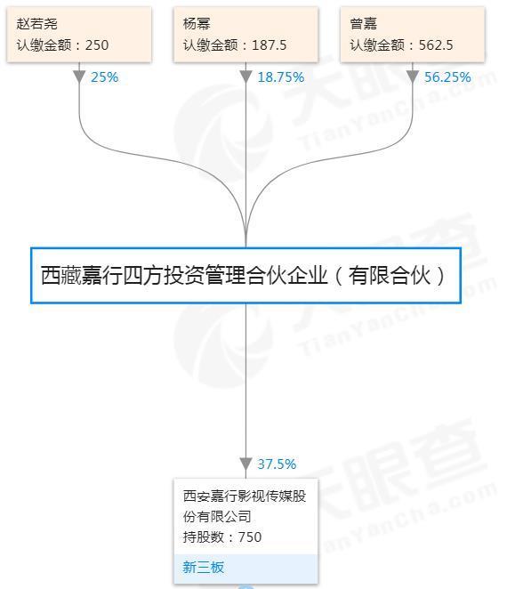 杨幂离婚牵出背后资本版图:嘉行传媒估值缩水10亿元