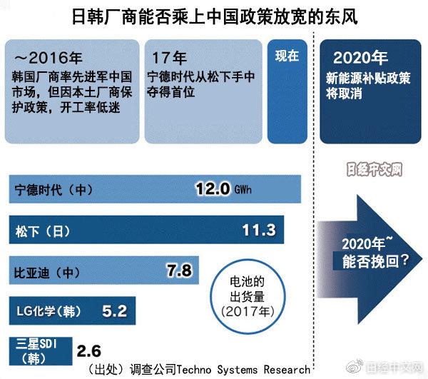 中日韩车载电池厂商加码投资中国市场