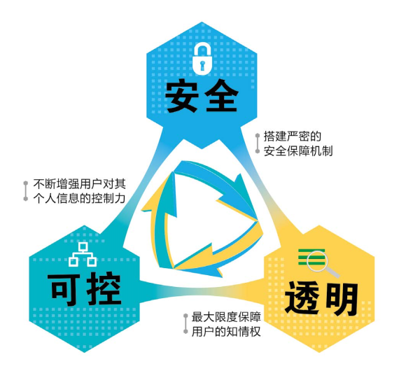 腾讯首次发布《隐私保护白皮书》全面解读微信、QQ隐私保护实践