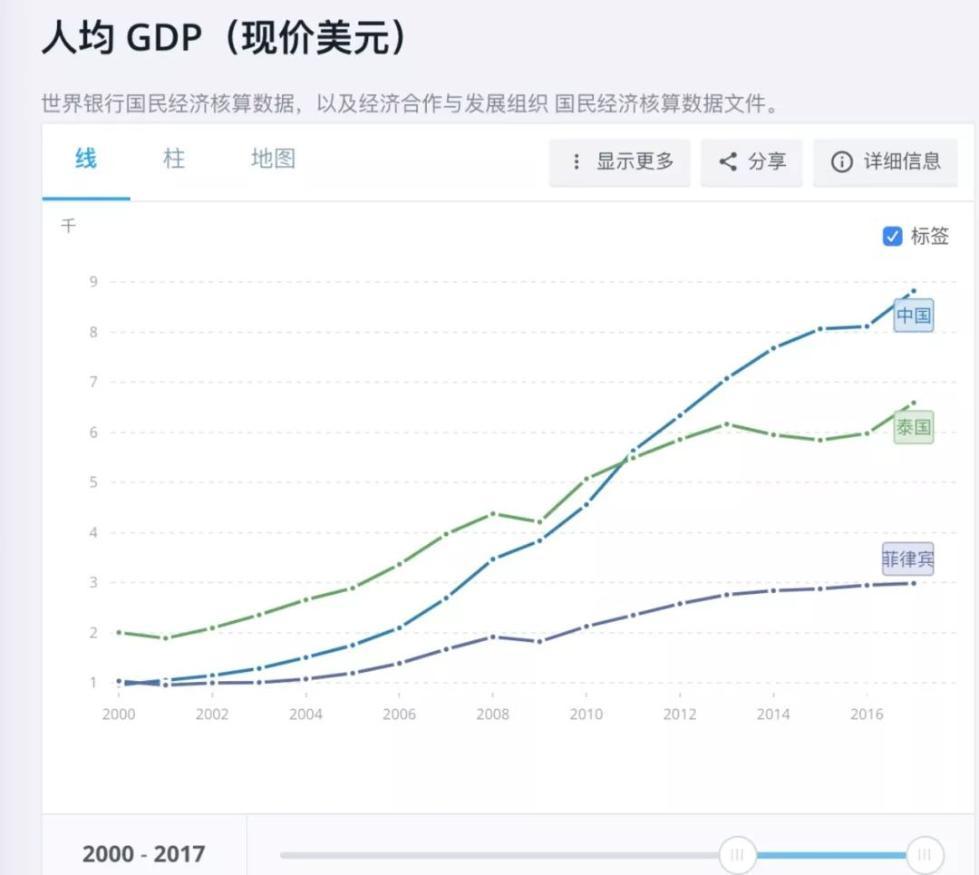 菲律宾年gdp总量_菲律宾 人均国内生产总值 以购买力平价计算