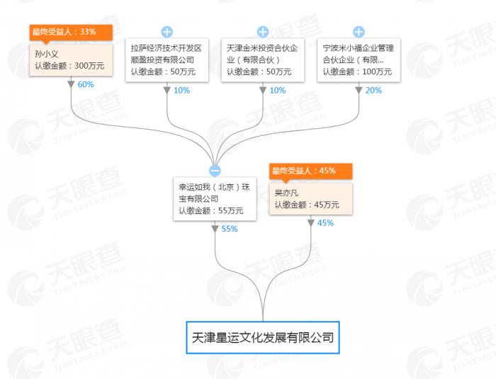 吴亦凡入股小米生态链企业 创立个人电商品牌