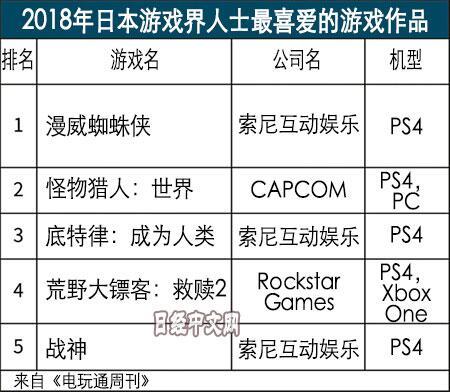 2018年日本游戏界人士最喜爱的游戏是什么