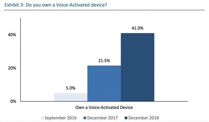报告称美国智能音箱普及率在2018年翻了一番