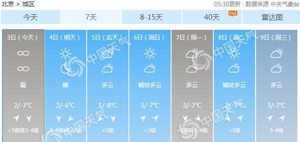 北京今有轻度霾夜间起渐消散 今起至周末最高温1-3℃