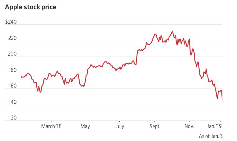 苹果暴跌10%!注意:是股价,不是售价