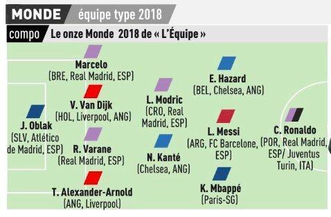 队报18年最佳阵:C罗突前梅西前腰 法国3强无内少
