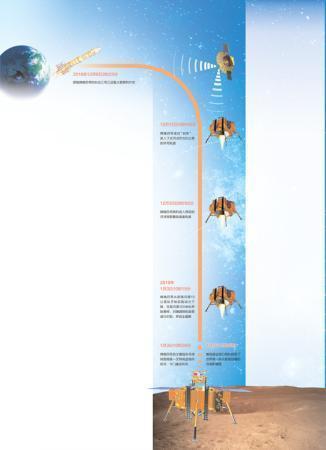 嫦娥四号着陆点费思量 落月过程完全按预想进行