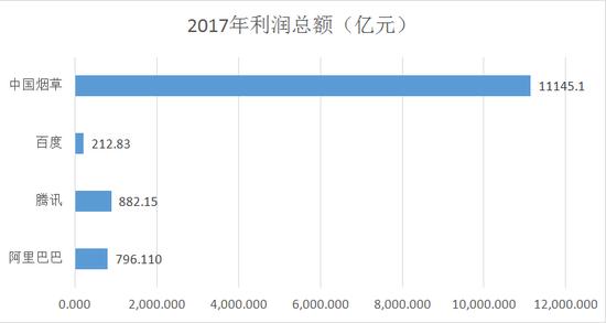 中国烟草利税总额超1万亿 全资子公司预备赴香港上市