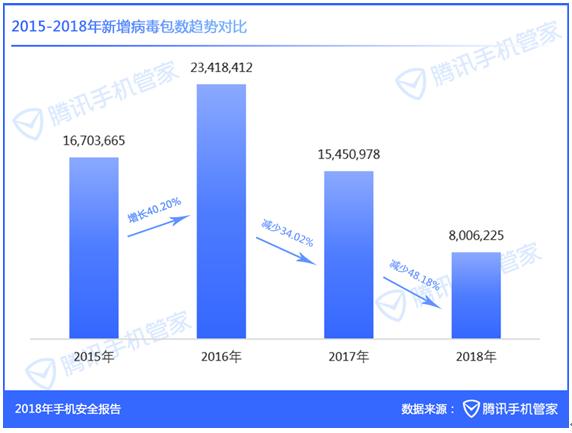 2018举报垃圾短信2.13亿条 广东:打击诈骗是认真的