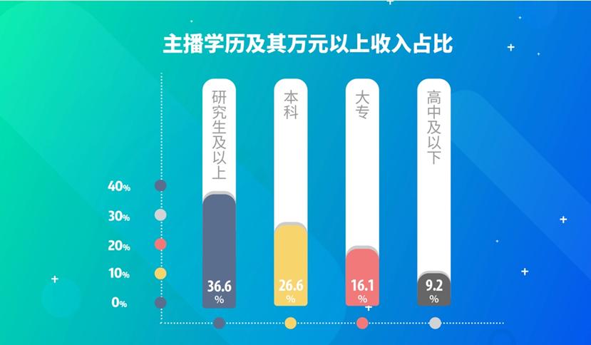 报告:网络主播90后近7成  收入与学历成正比