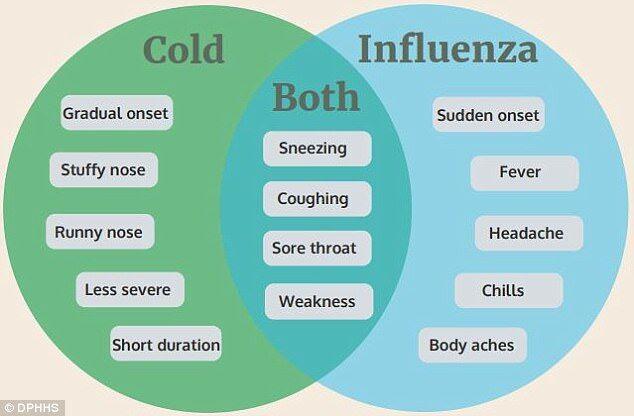 普通感冒还是流感?专家教你分辨!