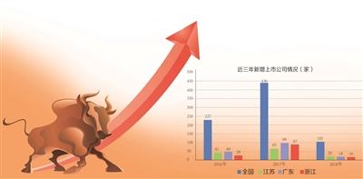 2018年江苏新增上市公司20家 新增数全国第一