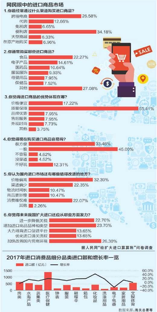 给扩大进口算算账 中国年进口值占全球1/10左右