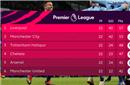 英超积分:利物浦曼城争冠 曼联加入争四集团