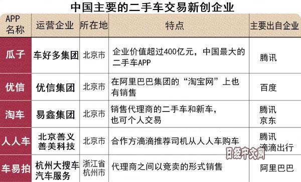 中国二手车APP成为点燃市场的原动力