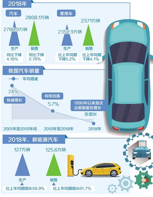 连续10年产销量世�界第一 如何看待汽车销量首现负增长