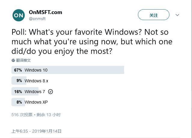 你最喜欢哪个Windows版本?67%人选择Win 10