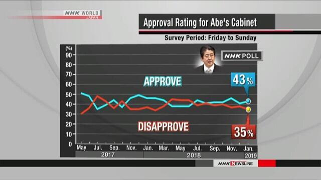 日媒民调显示安倍内阁支持率为43%