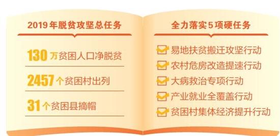 云南省今年将落实脱贫攻坚5项任务 确保130万人净脱贫
