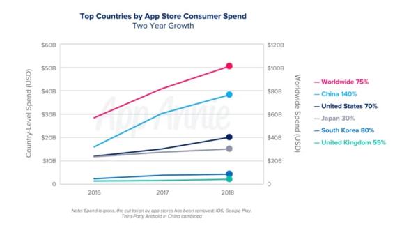 2018年中国App下载量排名全球第一:占全球50%