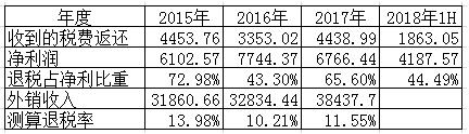 亚世光电:信息披露缺失,利润严重依赖出口退税
