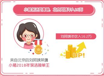 小猪短租公布服务体系大数据 保洁业务月订单量超20万