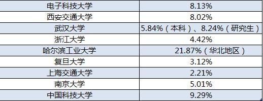 2018年毕业生流向北京占比