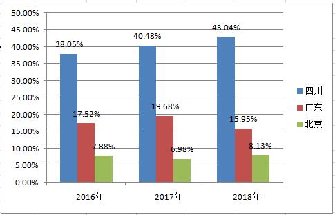 2016-2018年电子科大毕业生主要流向统计