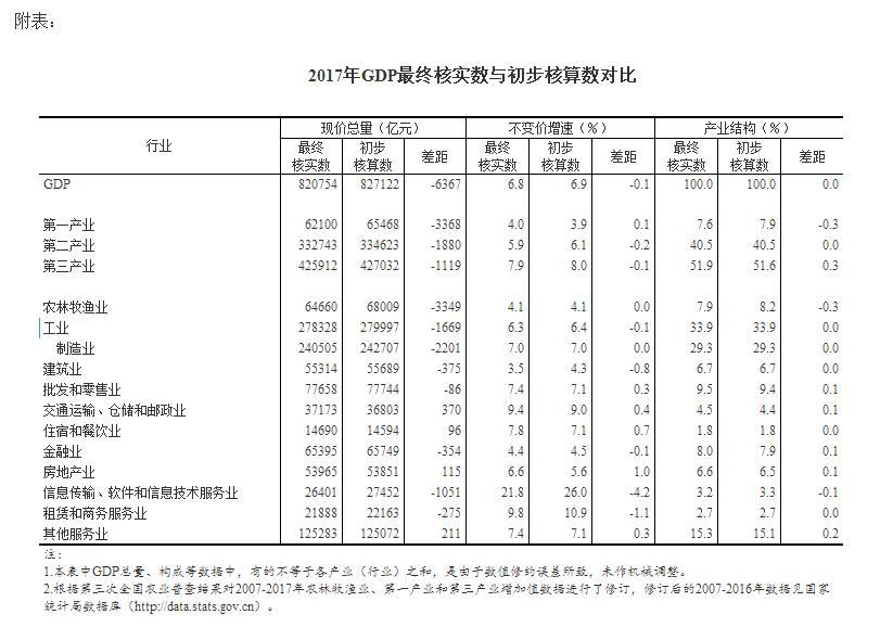 国家统计局关于2017年国内生产总值(GDP)最终核实的公告