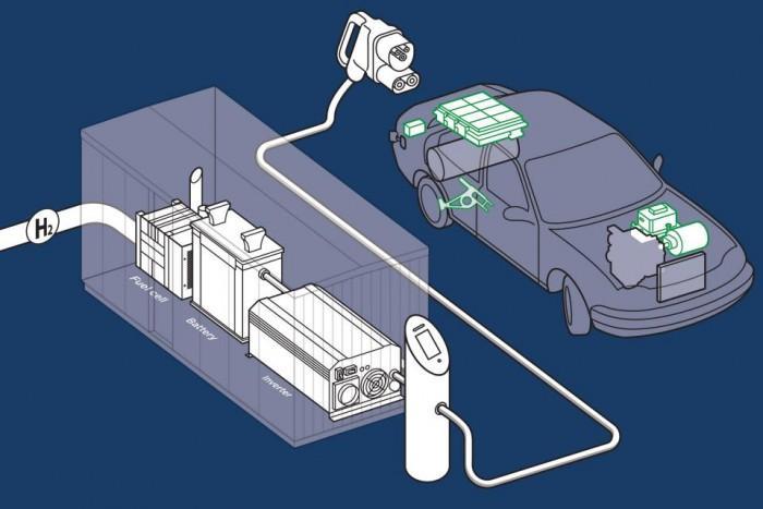 英国初创公司提出基于氢燃料电池的EV充电桩