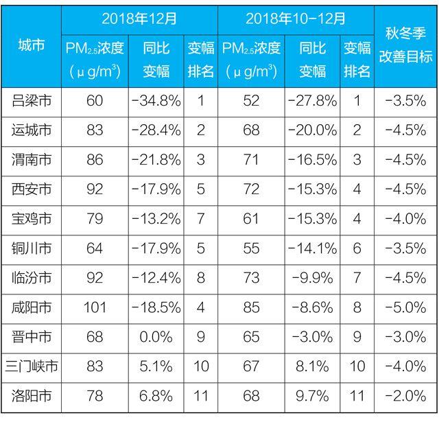 2018骞翠含娲ュ�����ㄨ竟27��PM2.5骞冲��娴�搴���姣�涓���