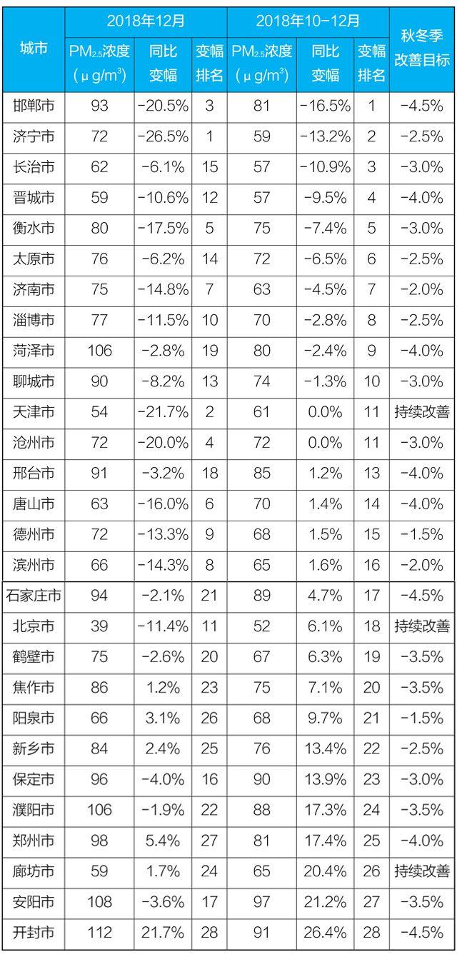 2018年京津冀及周边27城PM2.5均匀浓度同比降落