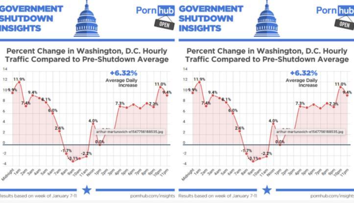美政府关门后成人网站流量大增 集中在中午到隔天早