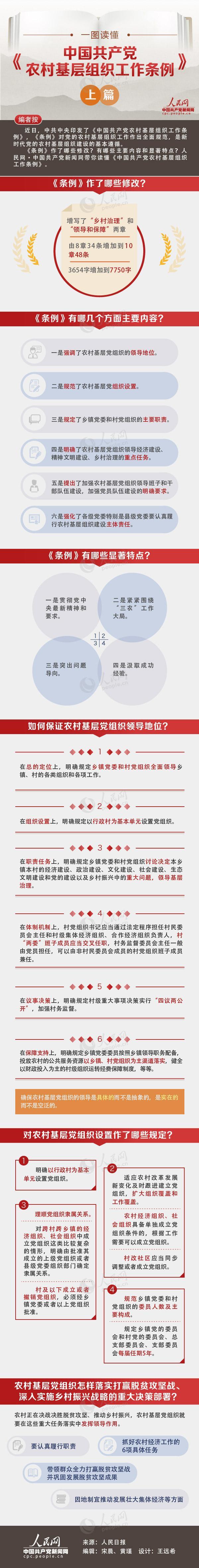 一图读懂《中国共产党农村基层组织工作条例》上篇