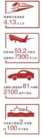 """春运预计旅客发送量将近三十亿人次 迎接春运亮""""四招"""""""