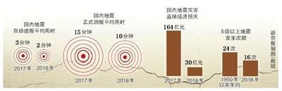国内地震自动速报平均用时缩至2分钟