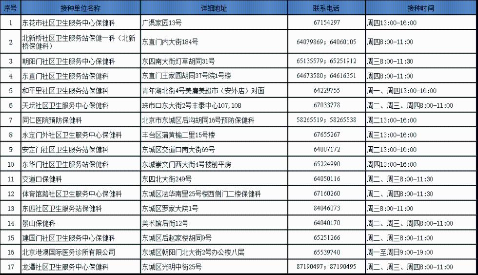 北京市2019年季节性流感疫苗自费接种单位大全