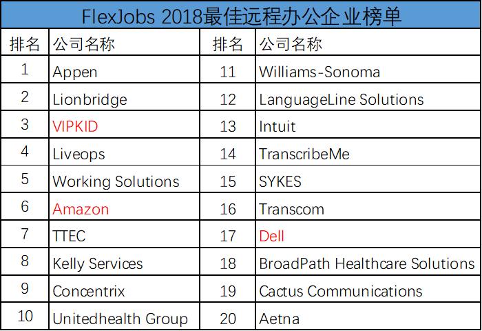 最佳远程办公企业榜单公布 VIPKID位列北美第三