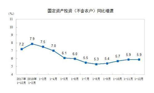 统计局:去年全国固定资产投资增长5.9%