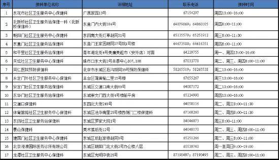 北京疾控公布自费接种单位名单流感疫苗去哪打?看这里!
