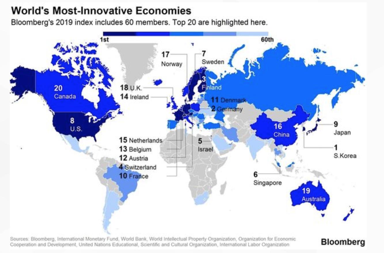 彭博2019世界创新国家:中国超越英国排名16