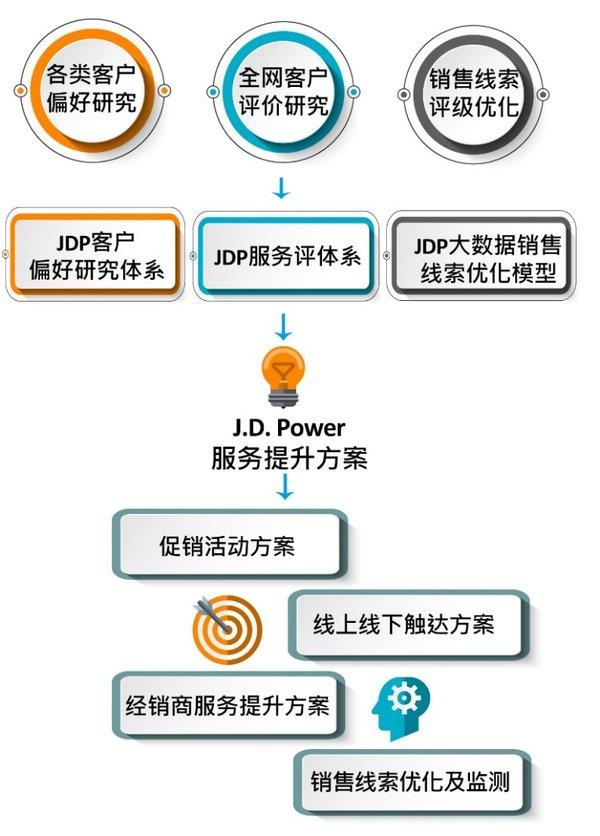 J.D. Power数字化产品