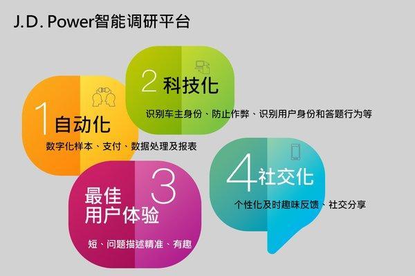 从这三个新产品,看J.D. Power如何玩转数字化