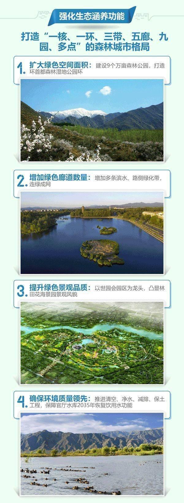 北京14个分区规划全公示,核心区控规将编制,全集收藏