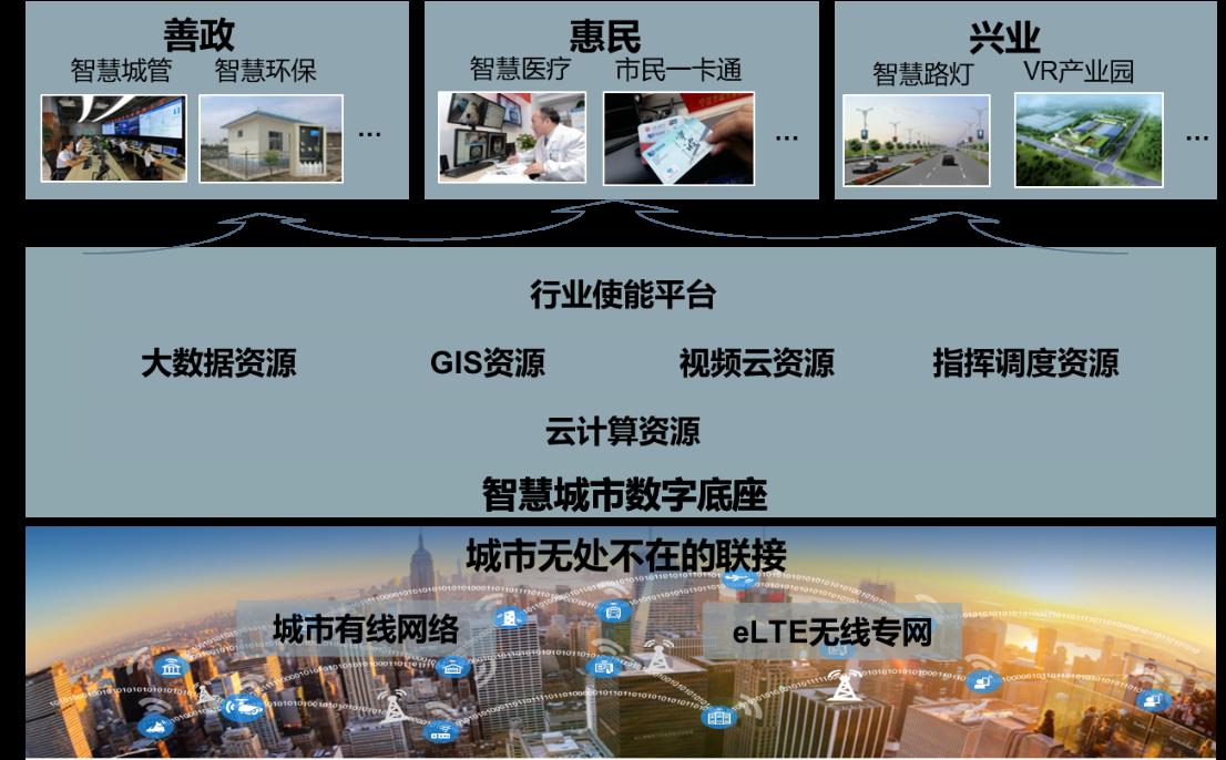华为积极推进国家智慧城市总体组使能技术课题研究,荣获最佳团队奖