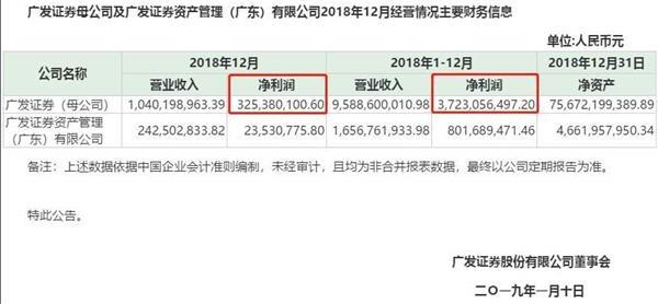 """终于相信券商不是""""哭穷""""了:广发公告降薪 减支增厚业绩近2亿"""