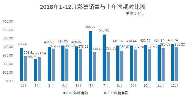 财政部:去年全国共销售彩票5114亿 江苏涨幅最大
