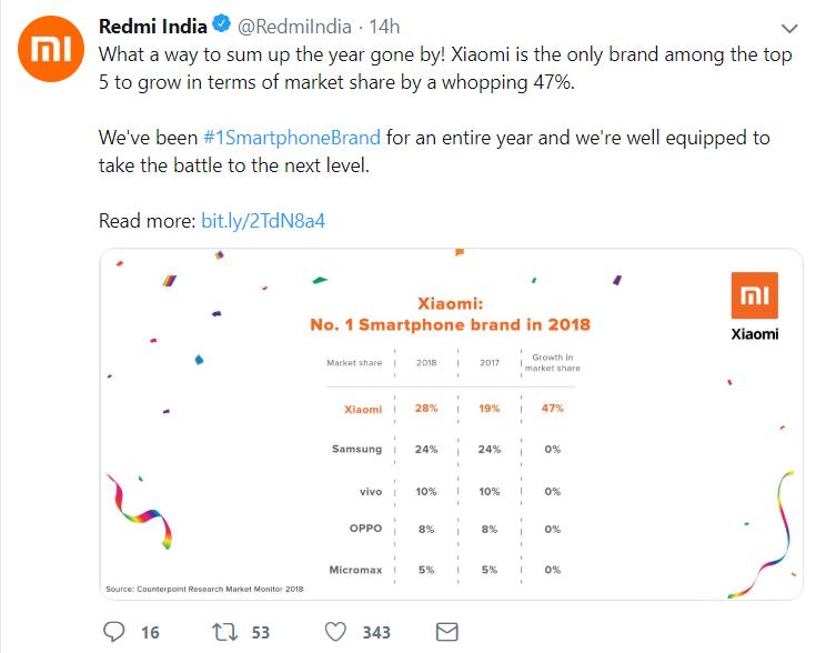 小米打败三星在印度登顶:去年手机市占激增47%