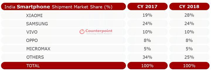 小米在印度市场打败三星占智能机市场最大份额